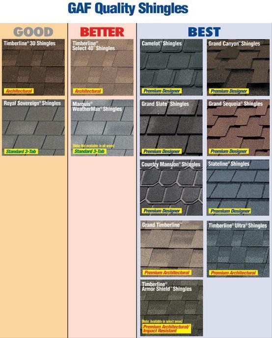 roofing contractors in NC